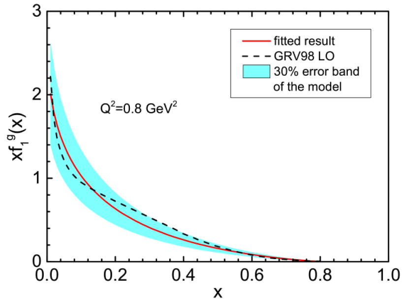 The fitting of the model results to the GRV98 LO (left panel) and NLO (right panel) gluon density distribution