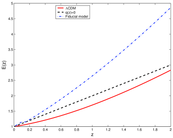 The evolution of the dimensionless Hubble parameter