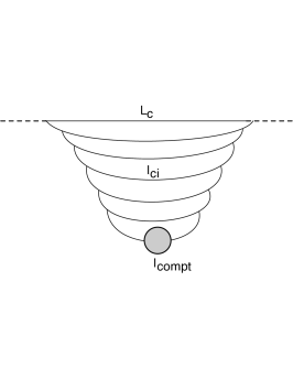 The parton cascade in deep inelastic electron-proton scattering. In the target rest frame, the partonic fluctuation develops over the longitudinal distance