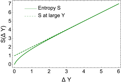 The entanglement entropy a function