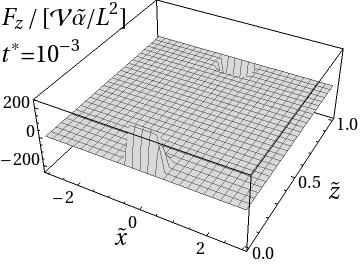 Perpendicular component