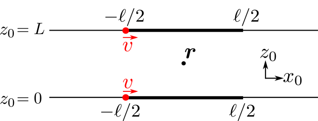 Top view of a setup of two parallel walls (or lines in 2D) as discussed in Sec.