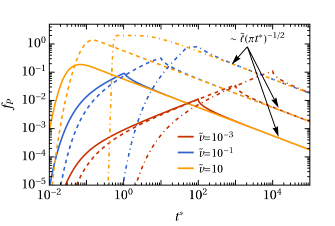 Density at the centre of the slab (see Figure