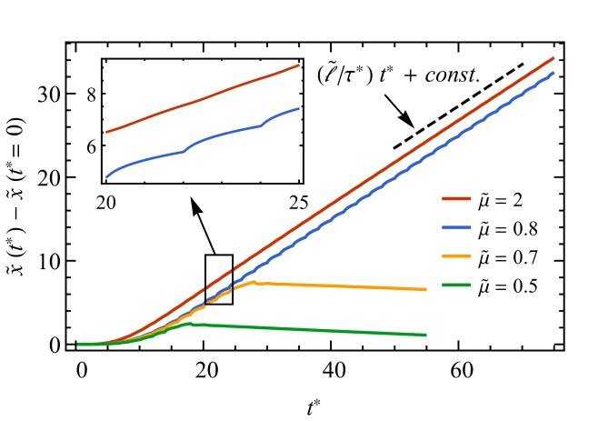 Trajectories of an inclusion that is impinged upon by a steady-state wave-front from the left, for various effective mobilities