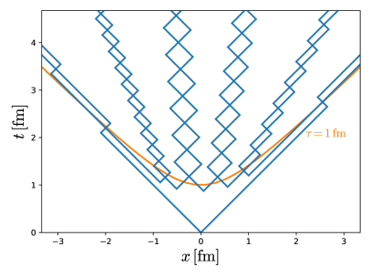 Sketch of a string fragmenting within the yoyo model.