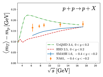 Difference between mean transverse mass of protons at mid-rapidity and the proton mass in proton-proton collisions as a function of the center of mass energy