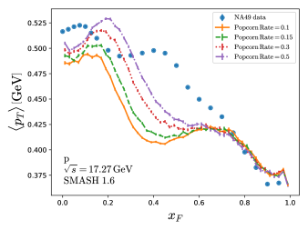 distribution (left) and mean transverse mass (right) of protons in proton-proton collisions at
