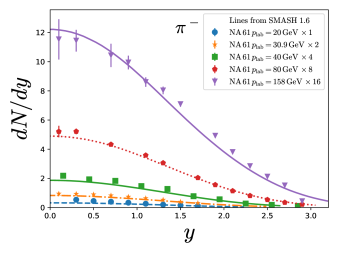 Rapidity spectra of (anti)protons, positively and negatively charged pions and kaons at different collision energies compared to experimental data