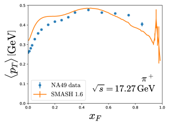 Mean transverse momentum of (anti)protons, positively and negatively charged pions and kaons in proton-proton collisions at