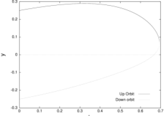 Plot of behavior of the up and down periodic orbit of winding number