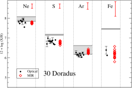 Elemental abundances in NGC3603, 30Dor, and N66. Red diamonds correspond to MIR abundances while black dots refer to measurements in the optical (references are those given in §