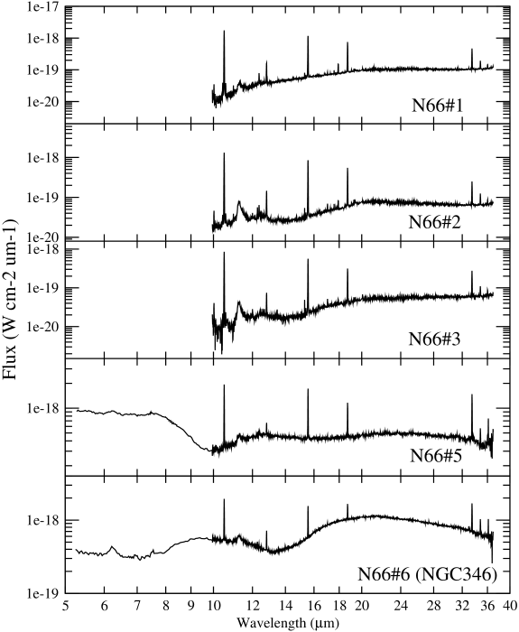 Spectra of MIR sources in N66 (Table
