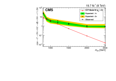 Expected and observed upper limits on the quantity