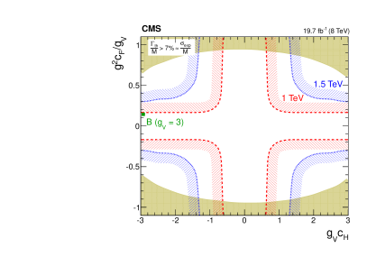 Exclusion regions in the plane of the HVT-model coupling constants (