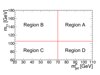 Definitions of the A, B, C, and D regions in the