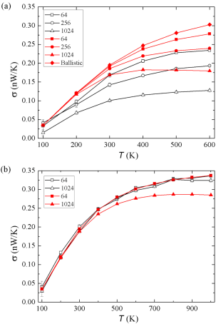 (Color online) Comparison of thermal conductance (