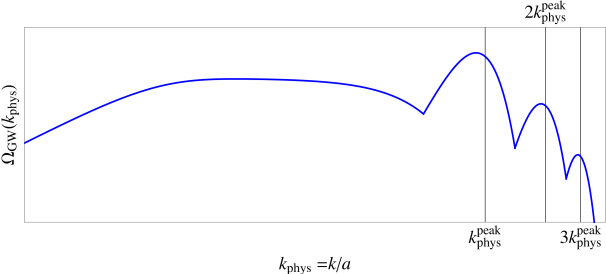 Schematic plot of a typical spectrum of GW from oscillons. The spectrum features a multiple peak structure with a dominant peak at a characteristic
