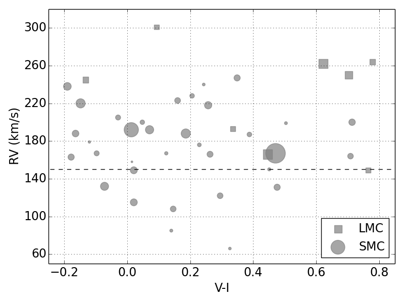 Radial velocity for Be stars with SPM4 proper motions versus their OGLE-II