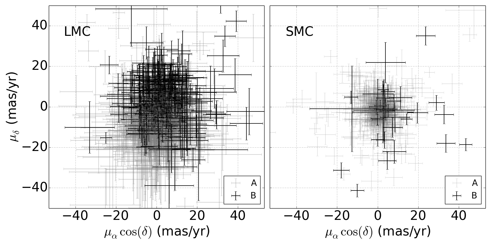Vector-point diagrams for samples A and B within the LMC (left) and SMC (right). In each case, stars in sample B have proper motions too large to belong to the Magellanic Clouds and are therefore more probable members of the Milky Way.