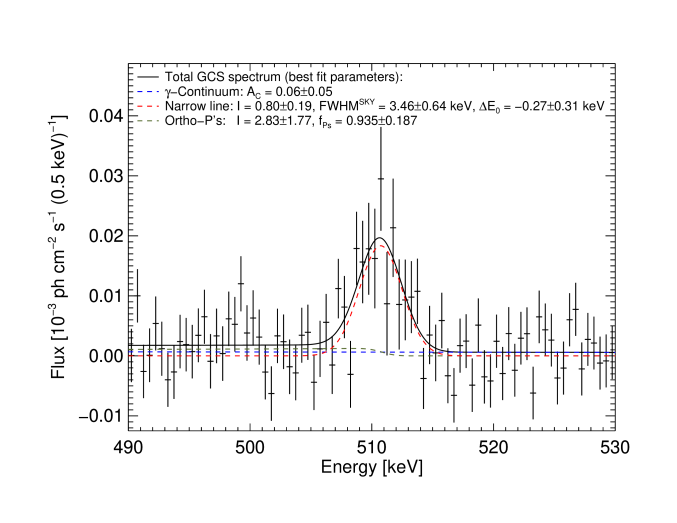 Spectrum of annihilation gamma rays from the point-like source (GCS) superimposed onto our extended bulge model in the Galaxy's centre. The fit and its components are indicated as above in Fig.