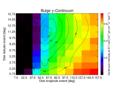 Annihilation line intensity, width, and centroid shift (top