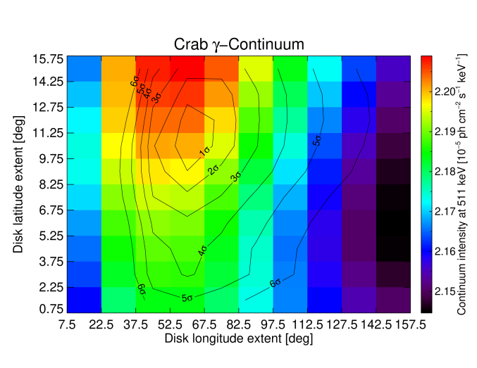 Continuum flux density of the Crab (top) and Cygnus X-1 (bottom) as a function of the disk size. See figure caption of Fig.