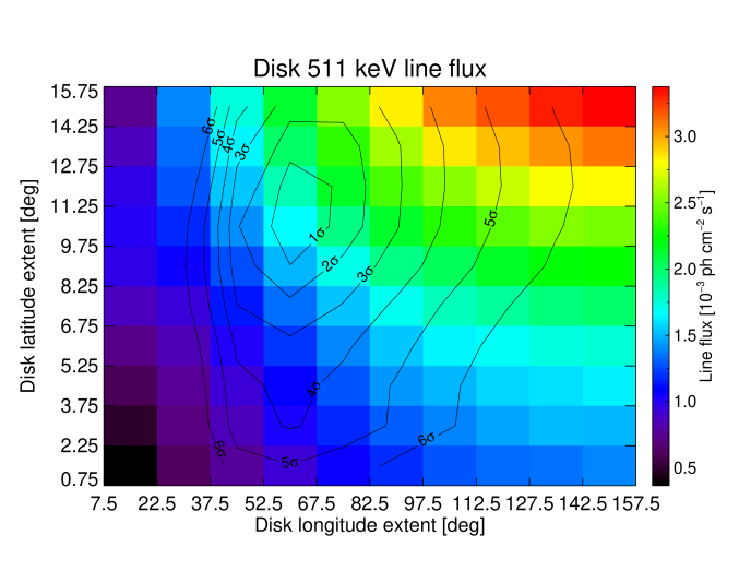 Dependence of the 511keV line intensity in the disk (top) and the bulge (bottom) as a function of the choice of the disk extent (1-