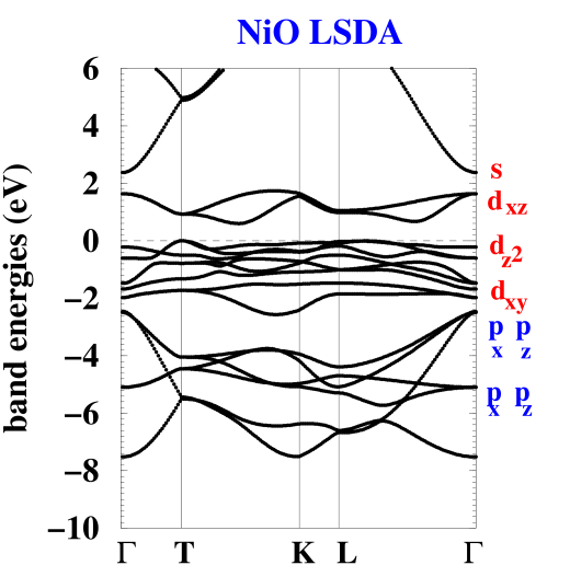 LSDA band structure of NiO. The orbital character is indicated for each band.