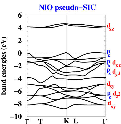 Pseudo-SIC band structure of NiO. The orbital character is indicated for each band.