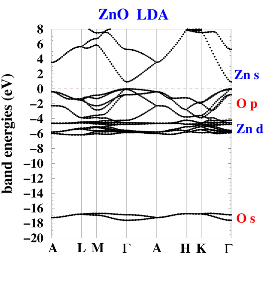 LDA band structure for wurtzite ZnO. The orbital character for each group of bands is indicated.