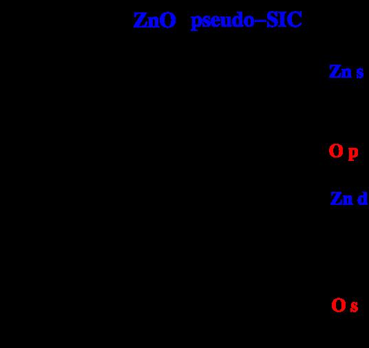 Pseudo-SIC band structure for wurtzite ZnO