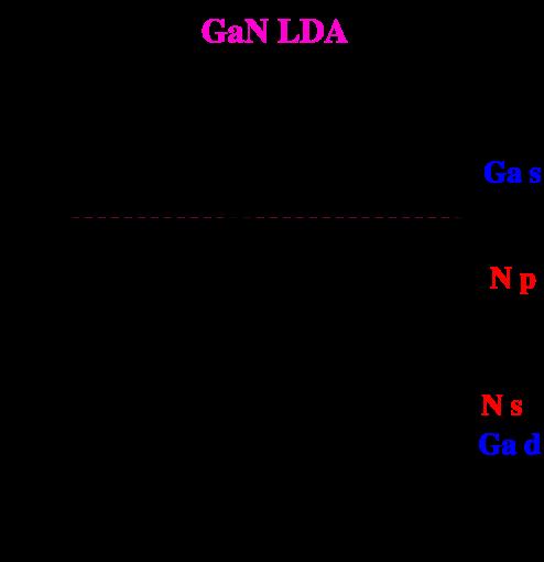 Band structure of wurtzite GaN calculated in LDA.
