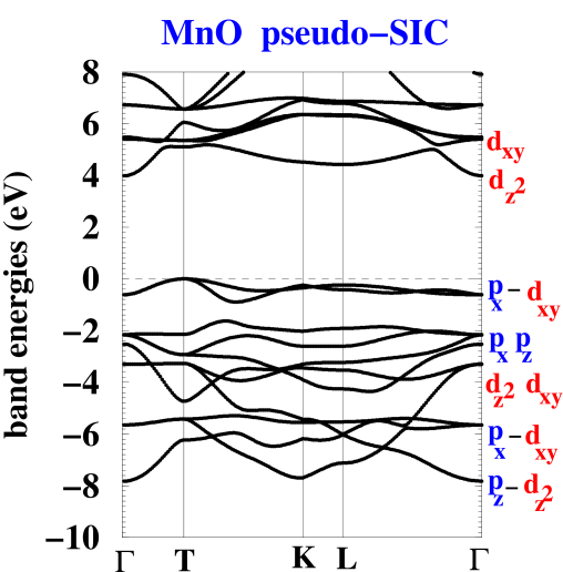 Pseudo-SIC band structure of MnO. The orbital character is indicated for each band.