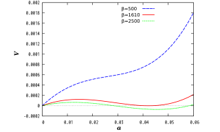 The effective potential at some particular temperatures. Electroweak symmetry is restored at