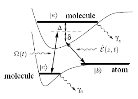 Level scheme of two-color PA process induced via a quantized and a classical field.