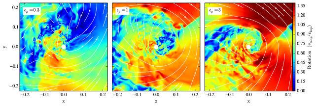 Rotation imposed by an upstream density gradient in simulations L, N, and P. In the upper panel, shown perpendicular to the plane of rotation, color shows inward (red) or outward (blue) motions compared to the local Keplerian velocity. The extent of the rotating material becomes smaller as the gradient increases and inflowing high-density material impinges on the orbiting material. The lower panels look at the same frames and the magnitude of tangential motion in the orbital plane. These show that the rotational flow that develops is not strictly disk-like. Rotating material in the orbital plane is interspersed with cavities of material with pressure, rather than rotational, support. Plumes of material with little rotational support extend to the sink surface, feeding accretion.
