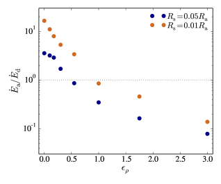 The ratio of accretion luminosity to drag luminosity as a function of density gradient in simulations A-H and I-P. The accretion and drag luminosity are approximated as