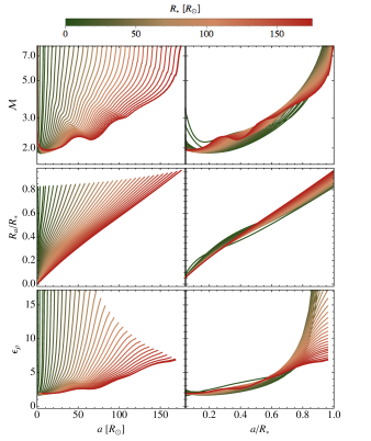 Time evolution of characteristic flow parameters within the envelope of a