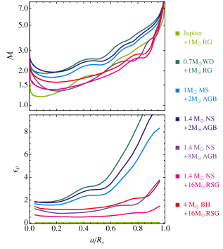 Characteristic Mach numbers and density gradients for a variety of CE object pairings. Mach numbers are consistently highest and density gradients are steepest near the limb of stars, where energy diffusion dictates that the density scale height becomes small. Typical density gradients span a wider range than Mach numbers do, but for separations within the inner 50% of