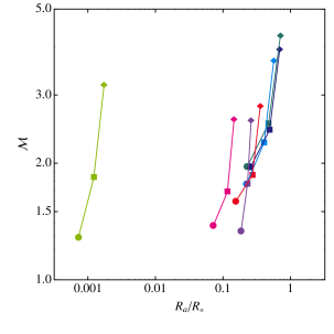 Typical flow parameters plotted for the set of CE scenarios shown in Figure