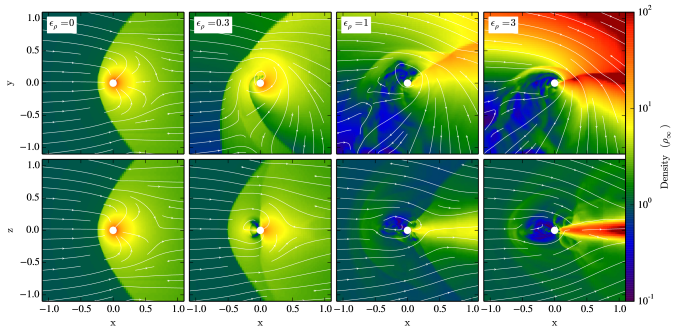 Comparison of flow morphologies realized with different upstream density gradients. The upper series of panels shows simulations with