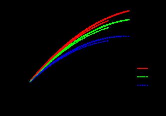 The peak values of