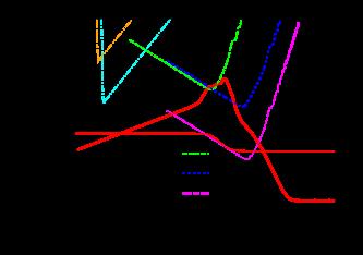 The spectrum of