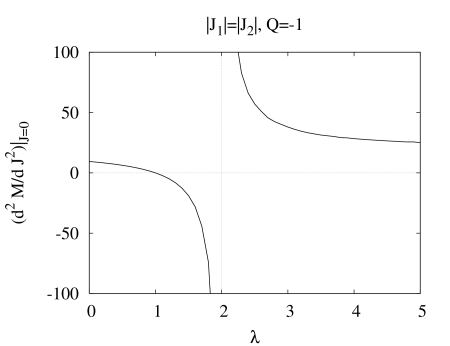 Second-order derivative of the mass