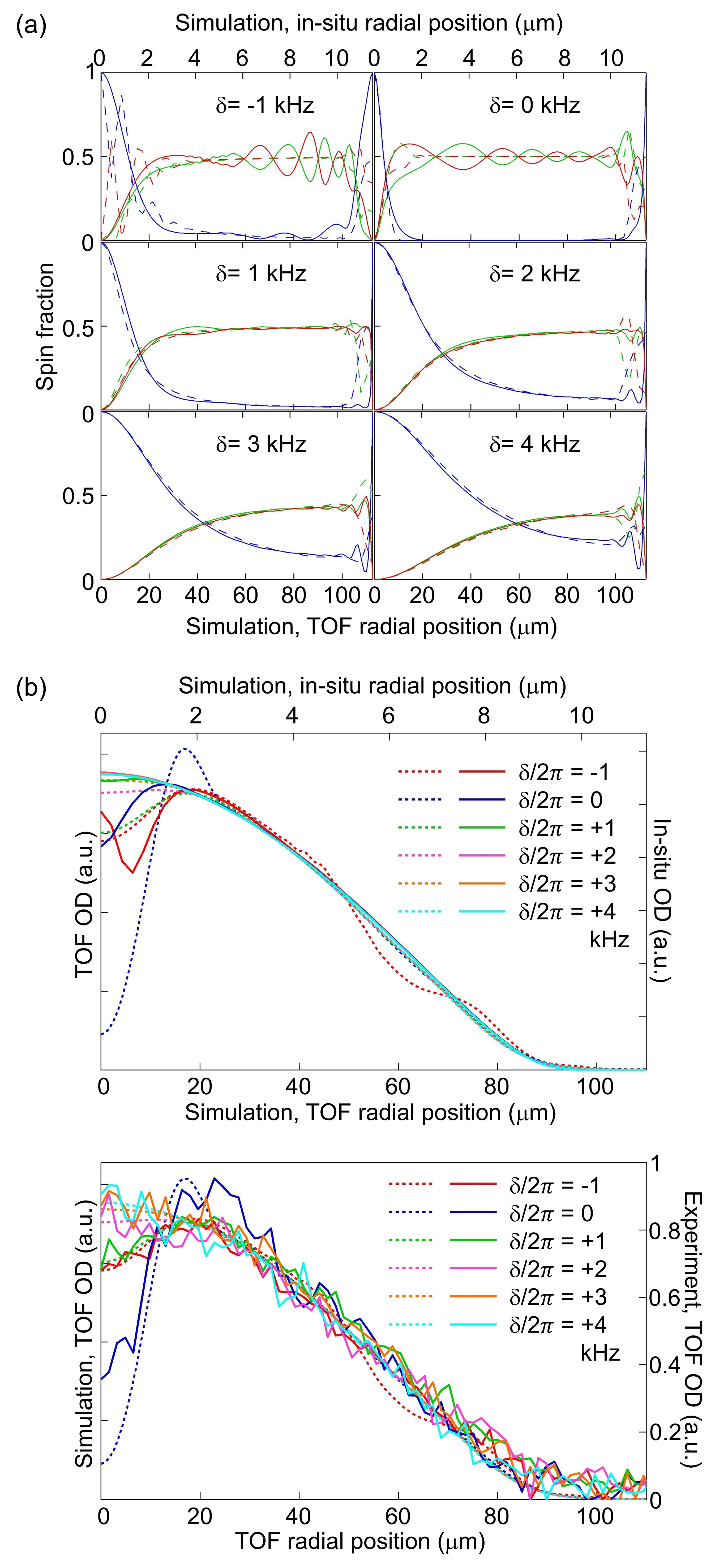 3D TDGPE simulation results for radial cross sections of polar dressed state at various detuning