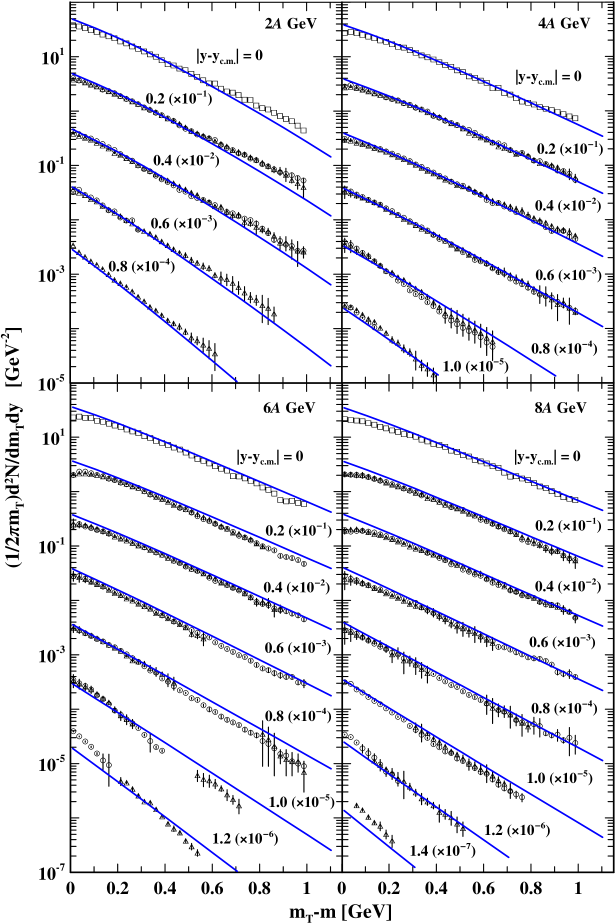 (Color online) Transverse-mass spectra of protons in various rapidity bins (centered at