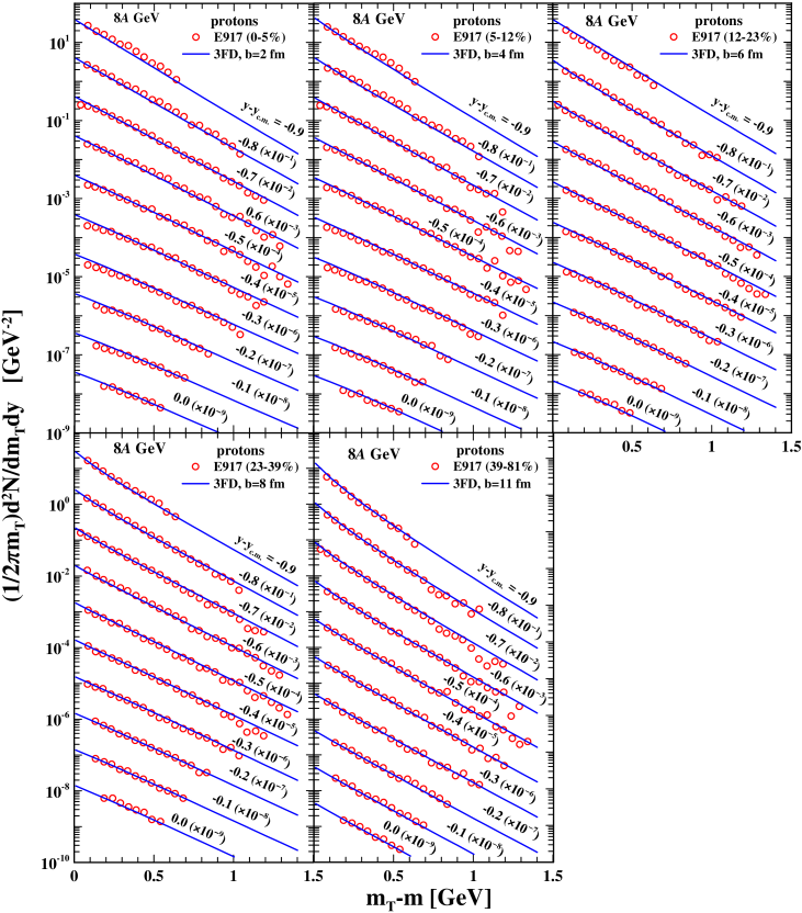 (Color online) Transverse mass distributions of protons from Au(8
