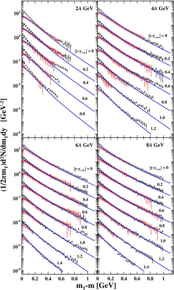 (Color online) Transverse-mass spectra of positive and negative pions in various rapidity bins (centered at