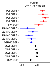 Test MLL and standard deviation achieved by our IPVI framework (red), SGHMC (blue), and DSVI (black) for DGPs for UCI benchmark and large-scale regression datasets. Higher test MLL (i.e., to the right) is better. See Appendix
