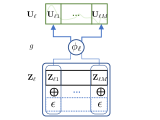 (a) Illustration of a naive design of the generator for each layer